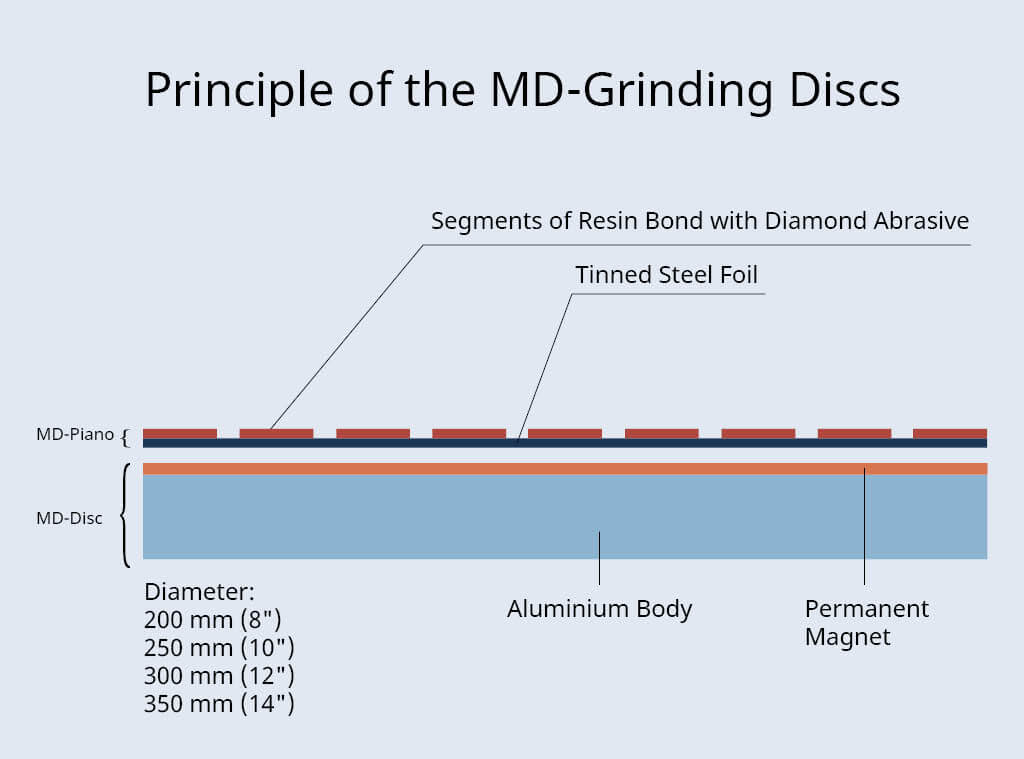 MD Key features 1024x759px Principle of the MD grinding surfaces
