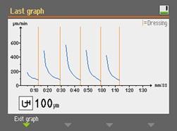 アブラプラン30 研磨工程グラフ
